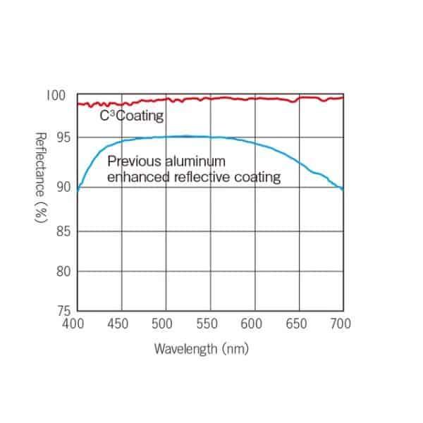 Grafico trasmissione binocoli Kowa Serie BD XD Prominar
