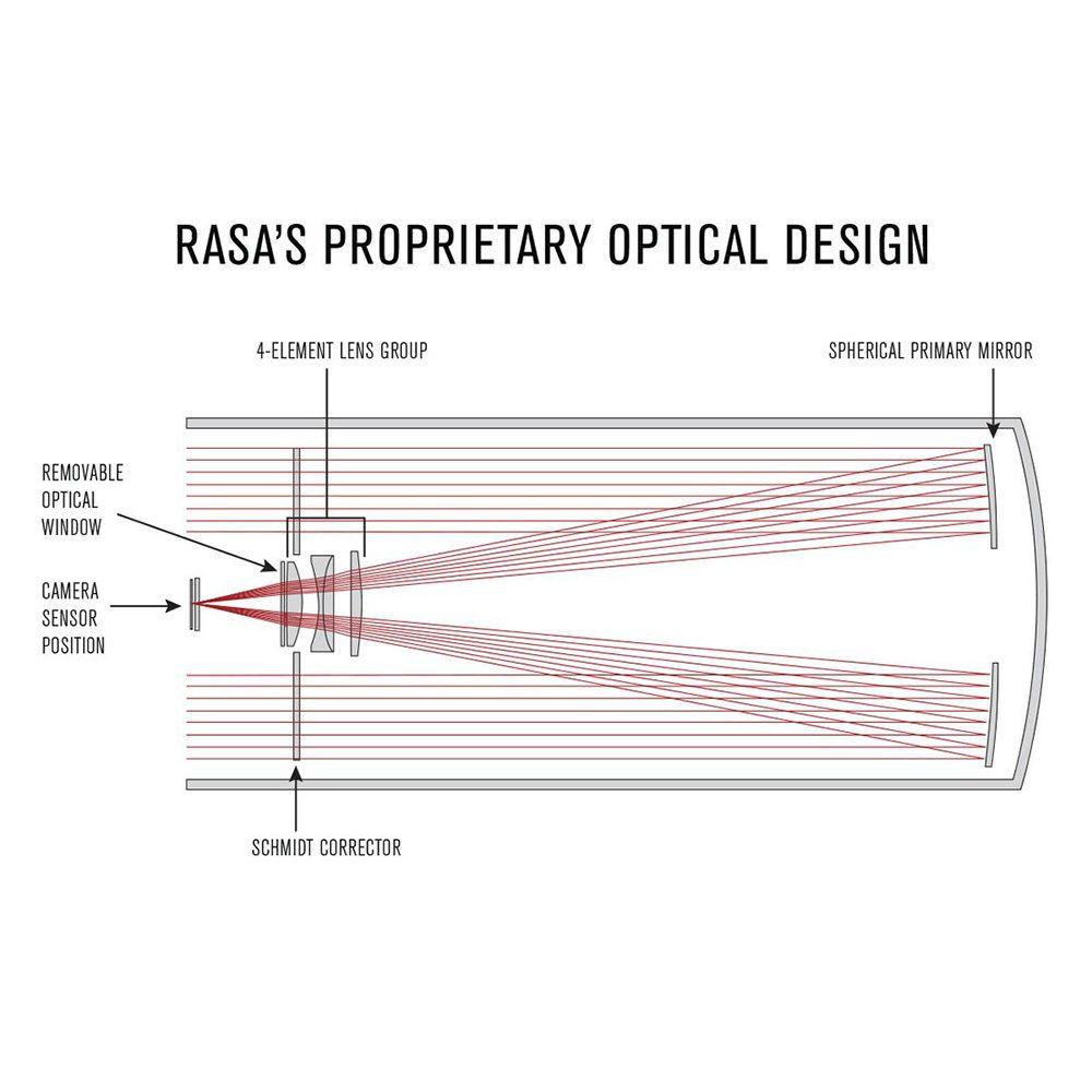Schema Ottico telescopio Celestron RASA Rowe Ackermann Astrografo